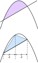 The area of a parabola  segment in the upper figure is equal to 4/3 and the inscribed triangle is below.