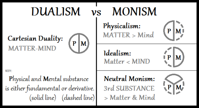 Dualism-vs-Monism
